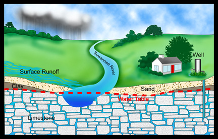 Groundwater Level Illustration
