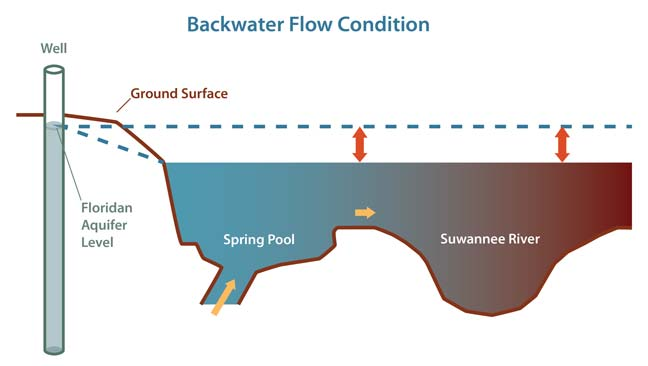 Graphic Illustrating Backwater Flow Condition