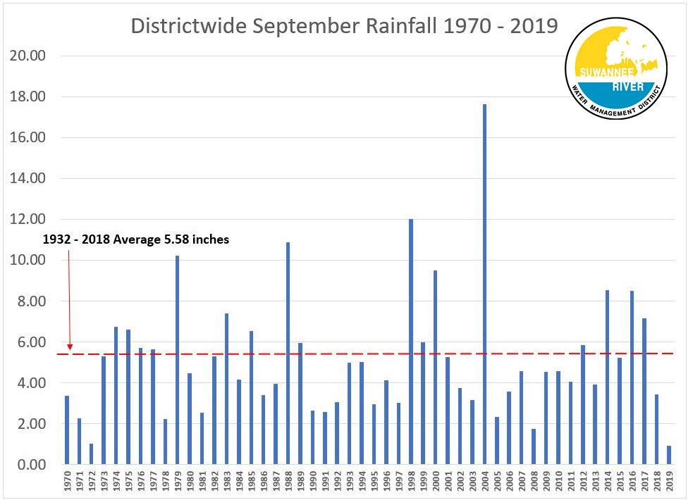 A graph displaying the total rainfall amounts from 1970 to 2019 in the month of September with 5.58